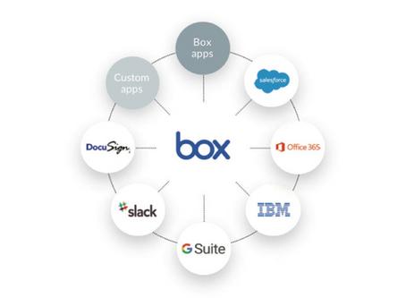 Box – et alternativ til SharePoint og Google Drive