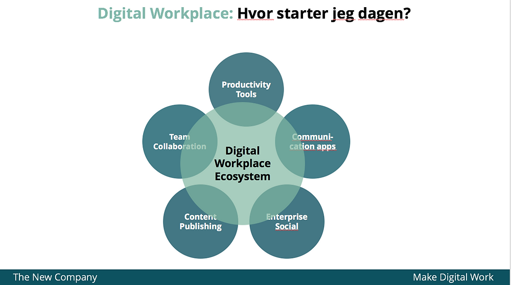 Digital workplace ecosystem på den digitale arbeidsplassen