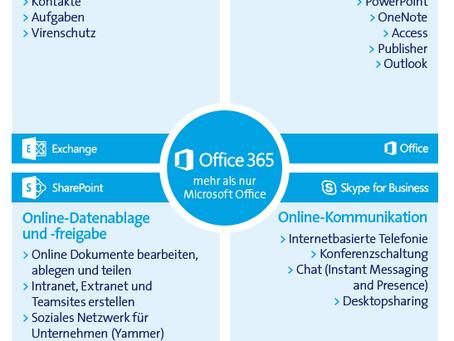 Mit Office 365 ist mein Büro da wo ich bin!