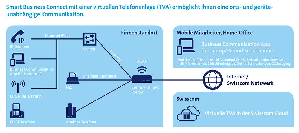 Das Prinzip - Hosted - Die virtuelle Telefonanlage