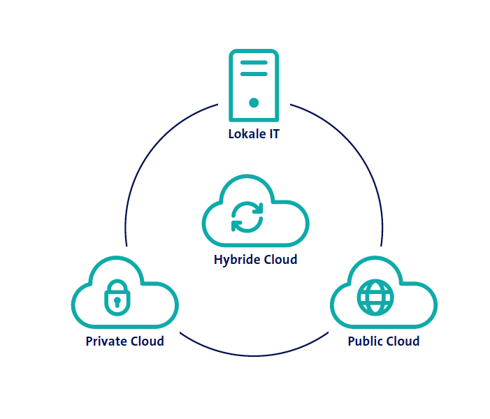 KMU von Cloud-Computing