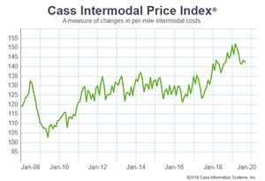 Graph of CASS Intermodal per mile cost Index