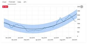 Baltic Exchange Dry Index Forecast