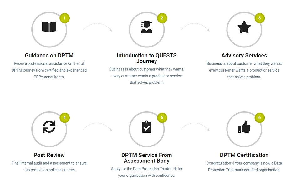 DPTM Journey.PNG