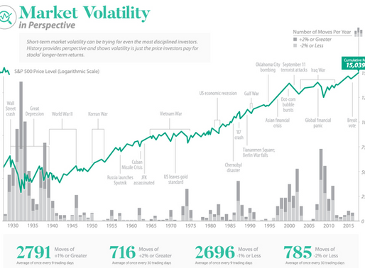 Ein paar Worte über Volatilität...