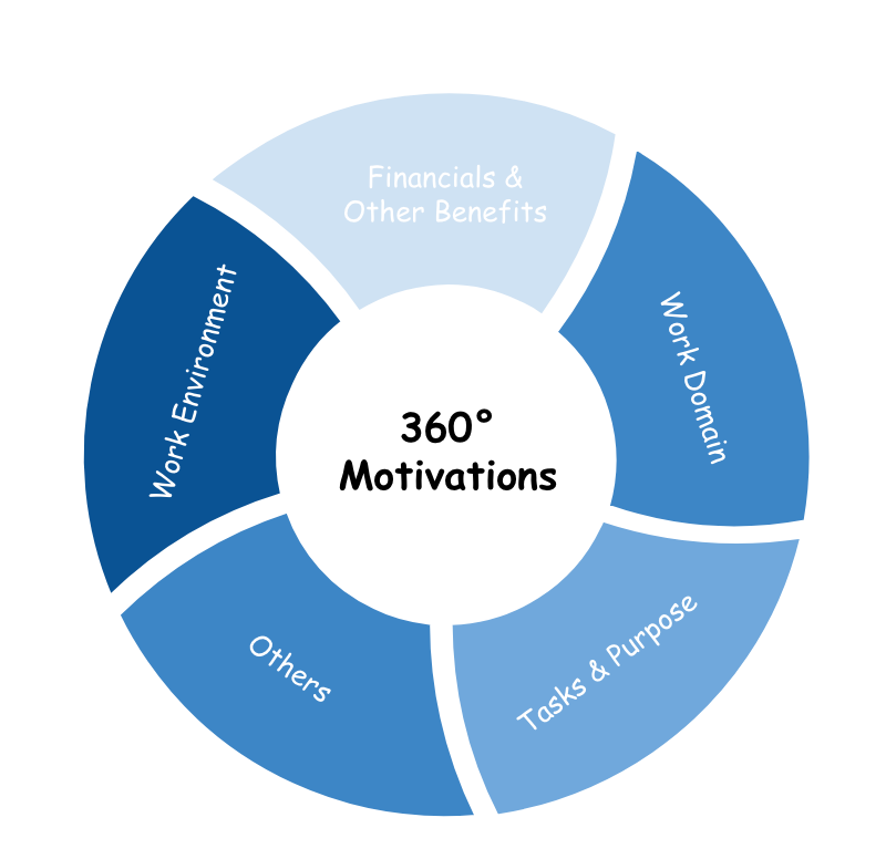 The 360 wheel of your work motivations