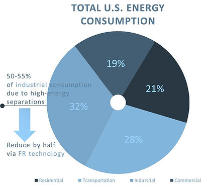Total US Energy Consumption - From One-P