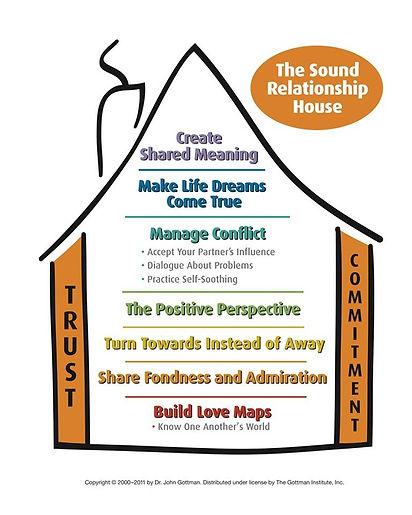 Gottman therapy Orlando