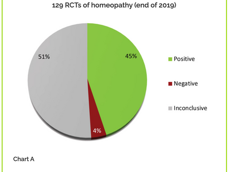 The latest Understanding about homeopathic research from the Homeopathic Research Institute