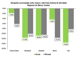 Gráfico: Banco Central, com elaboração do Canal Rural