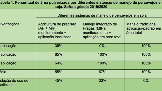 Soja: tecnologia ajuda a localizar pragas e reduz em 45% uso de defensivos