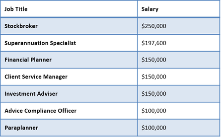 金融市场工资
