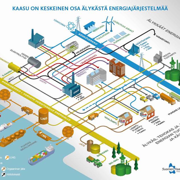 Suomen Kaasuyhdistys, älykäs  energiaverkko