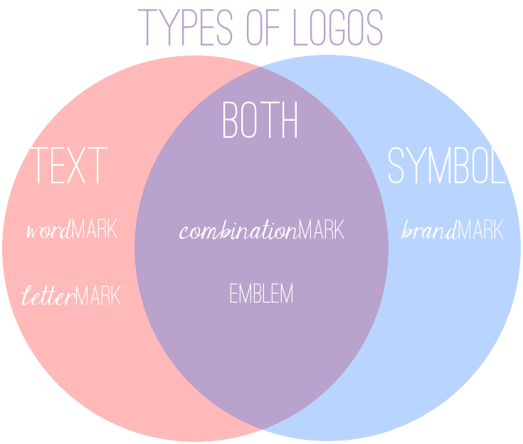 Logo-Type-Infographic.png