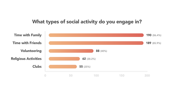 whattypesofsocialactivity.png