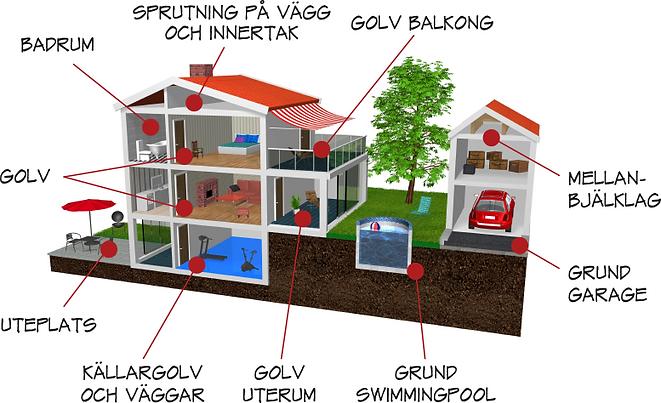 EPSCement® Användningsområden villa