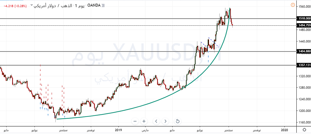 parabolic curve - Gold & XAUUSD Daily