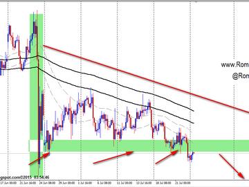 اليورو انحدار منتظر الى 1.0550