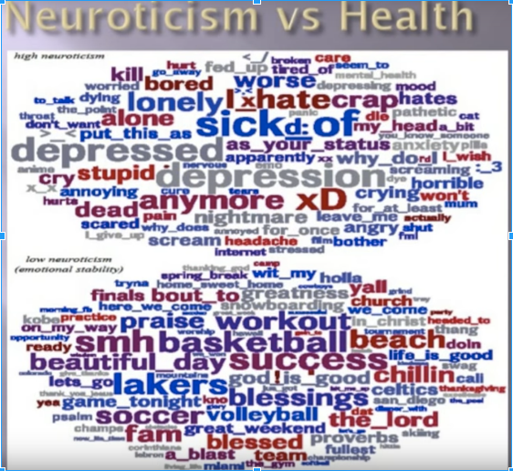 scientific study on your words, neuroticism vs health