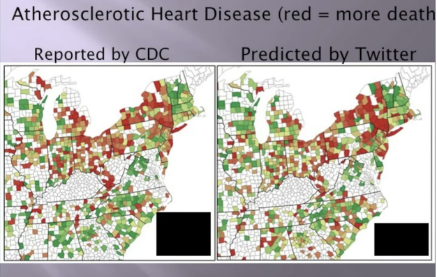scientific study on your words, atherosclerotic heart disease