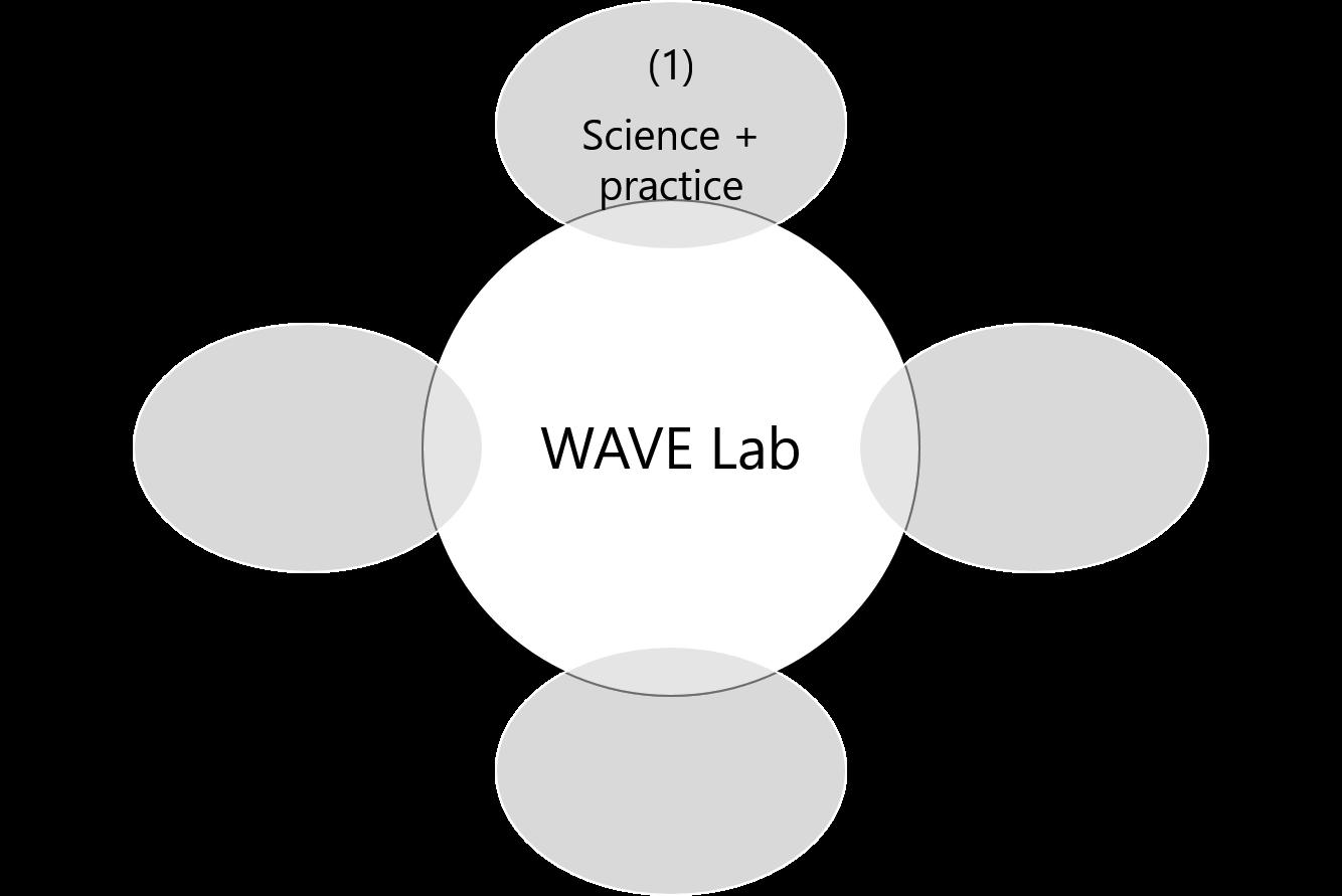 (1) Science + Practice