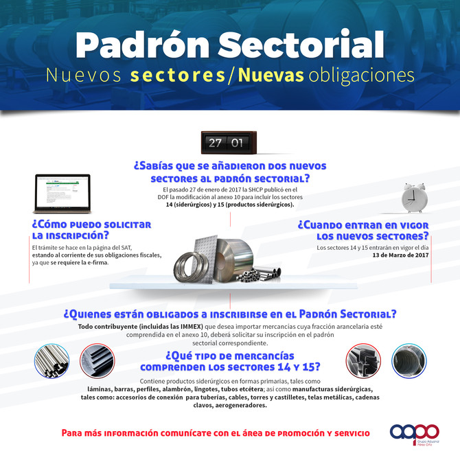 Padrón Sectorial - Nuevos sectores y nuevas obligaciones infografía