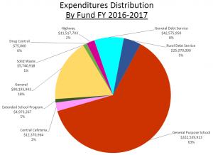 BREAKING NEWS: Schools Cost Money