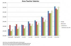 Area Teacher Salaries