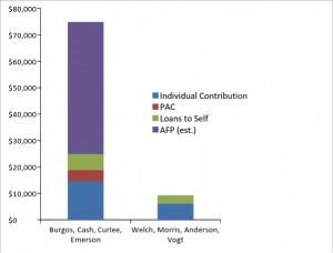 2014 School Board Campaign Contributions