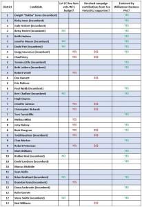 Line Item Veto WCS Budget