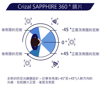 Essilor Sapphire UV features.png