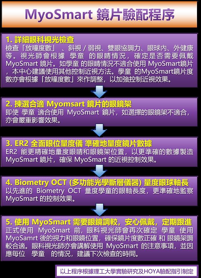 MyoSmart Prescription 3.png