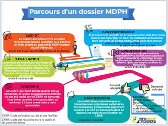 Parcours d'un dossier à la MDPH (Maison Départementale des Personnes Handicapées)