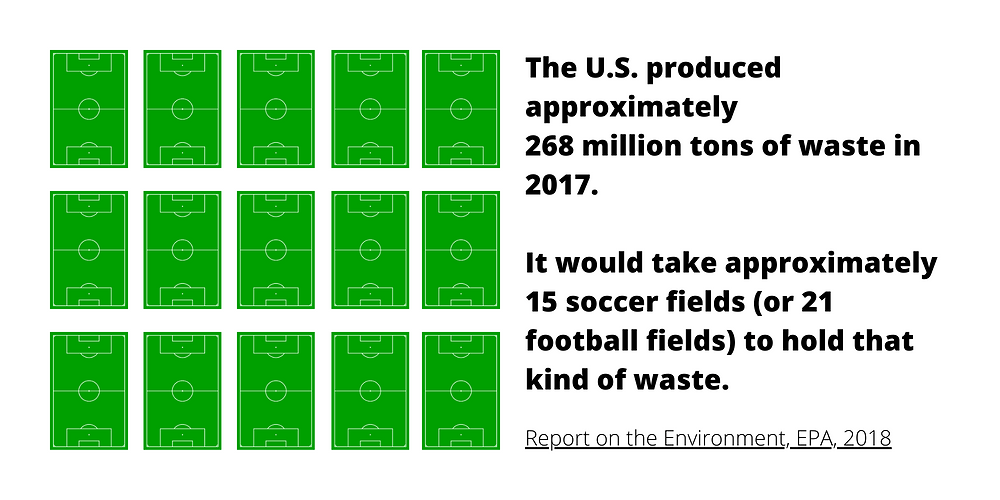 The US produces approximately 268 million tons of waste in 2017.