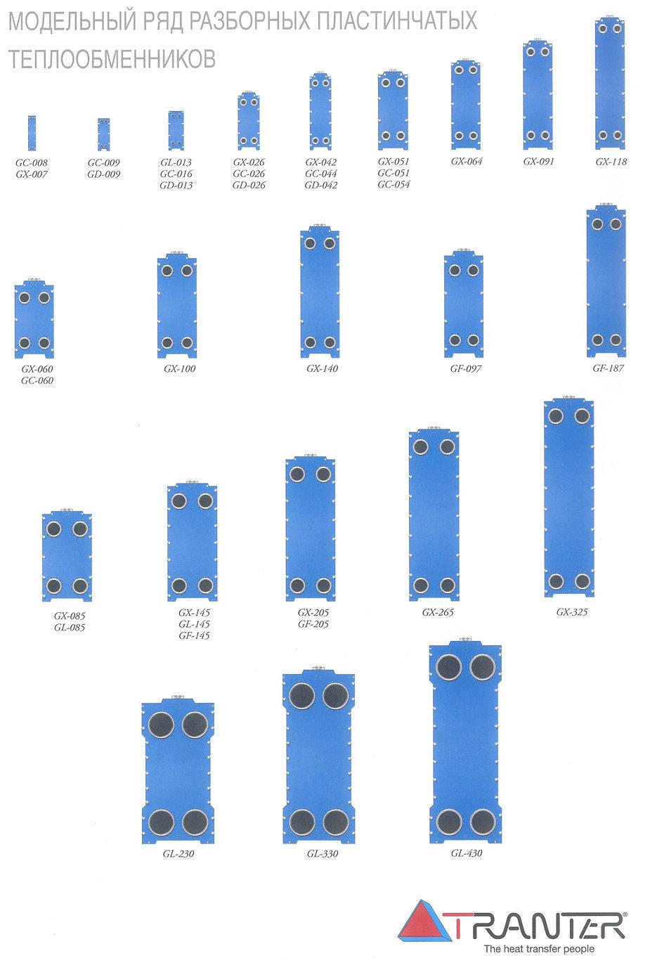 модели теплообменников трантер