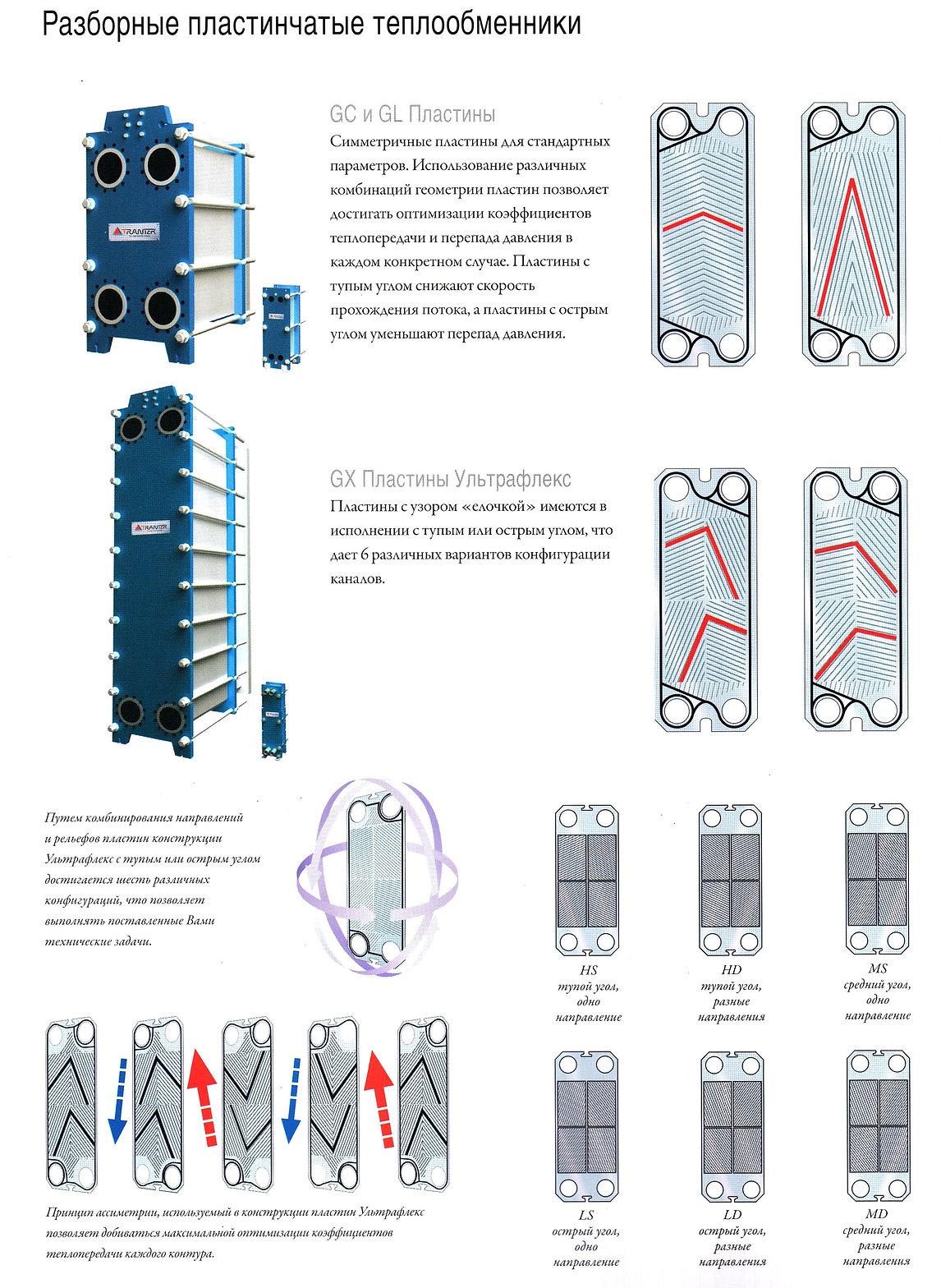 Профиль пластин теплообменников Трантер СВЕП