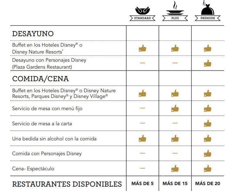 Restaurantes incluidos en Planes de Comidas Standard de Disneyland Paris