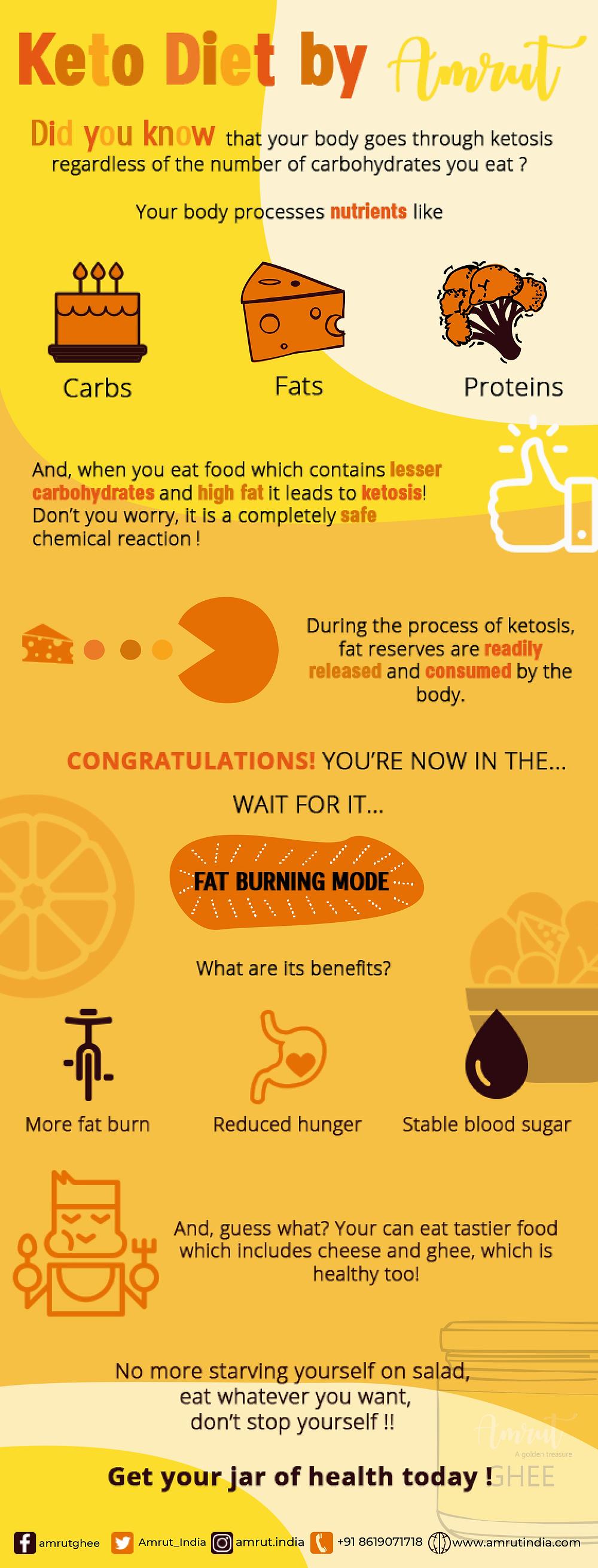 keto-diet-by-amrut