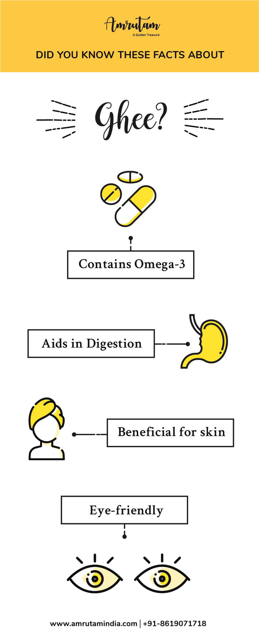 ghee-facts-infographics