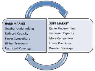 Hard and Soft Insurance Markets