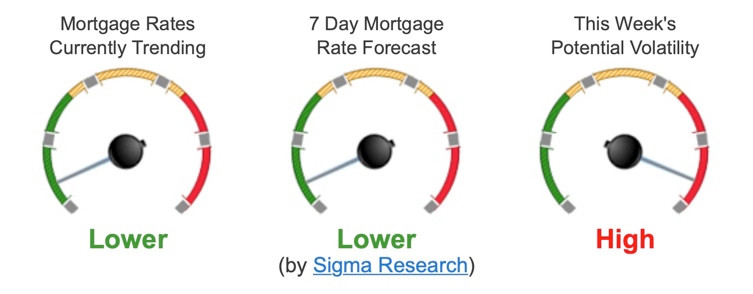 Trending Mortgage Rates and Forecast