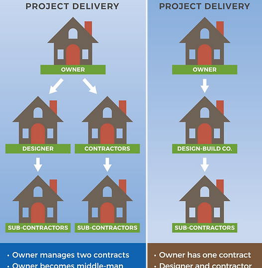ECOterra Design-Bid-Build vs. Design-Build