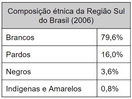 A Demografia da Região Sul