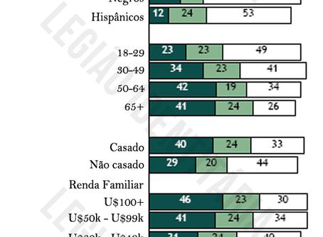 Americanos e Confiança Social: Quem, onde e por quê?