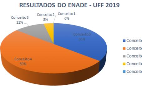 UFF recebe 86% de avaliações 'ótimo' e 'bom' no Enade