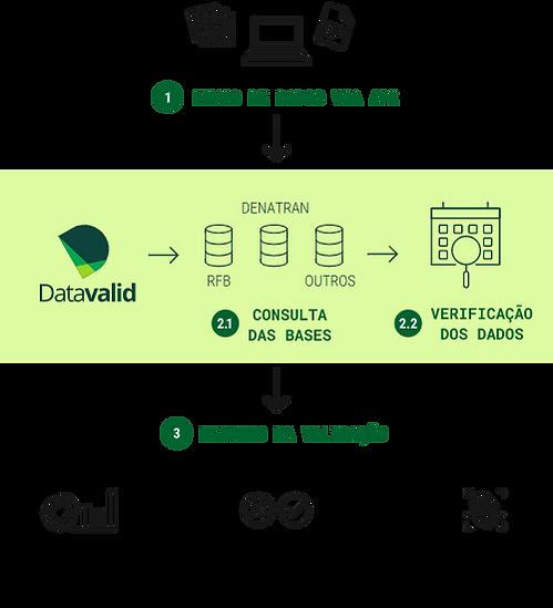 info-como-funciona-datavalid.png
