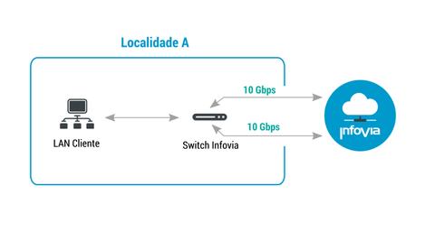 2. Conexão Tipo 1 a 10 Gbps