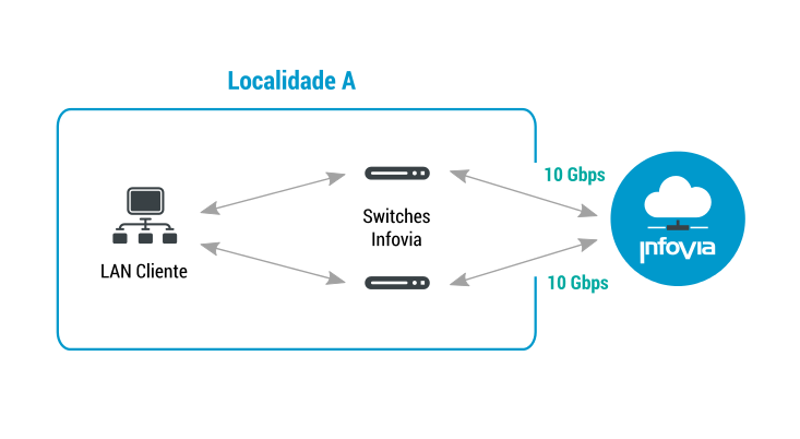 5. Conexão Tipo 3 a 10Gbps