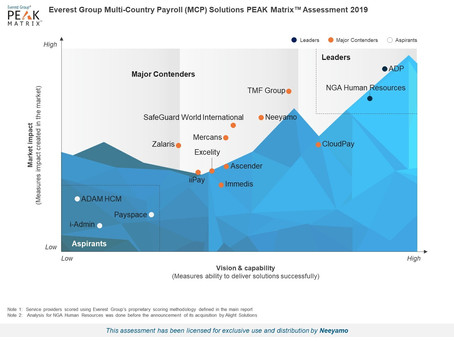 Neeyamo Positioned as a 'Major Contender' Among Global Payroll Solution Providers in Everest Group's