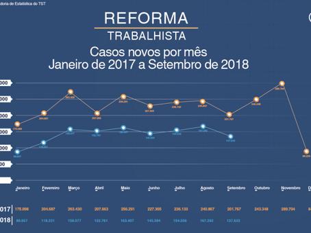 Efeitos no primeiro ano da Reforma Trabalhista